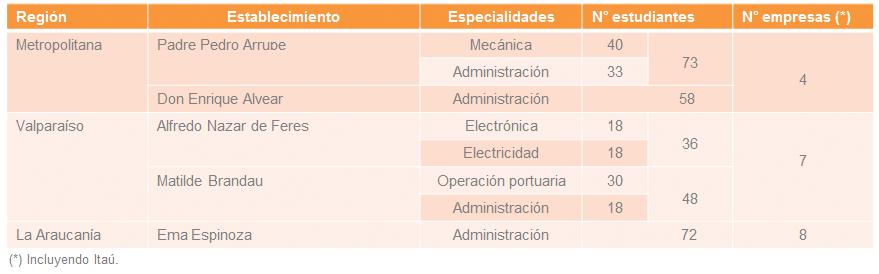 Datos Experiencia Empresa